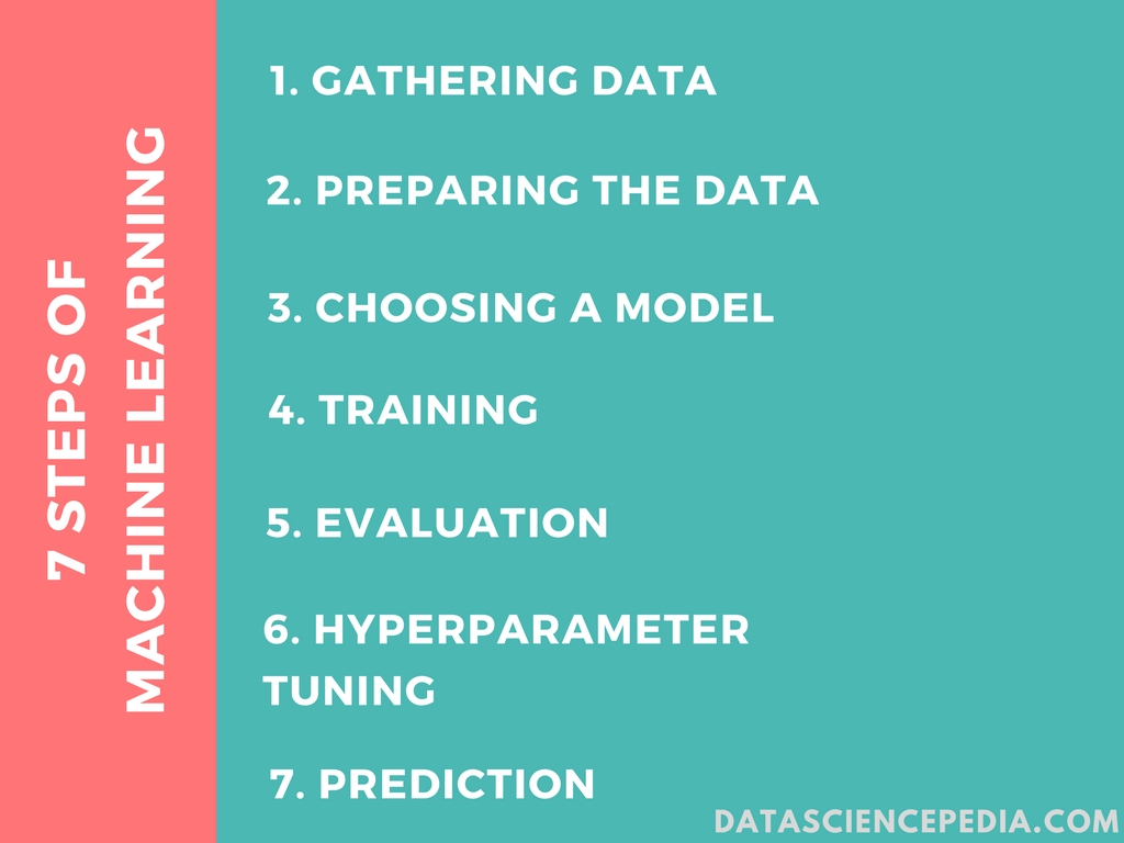 7 Steps of Machine Learning – Data Science Pedia